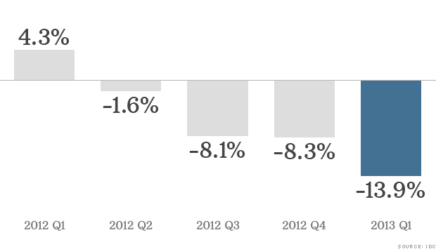 chart pc sales