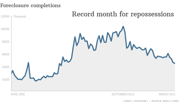 chart foreclosure completions