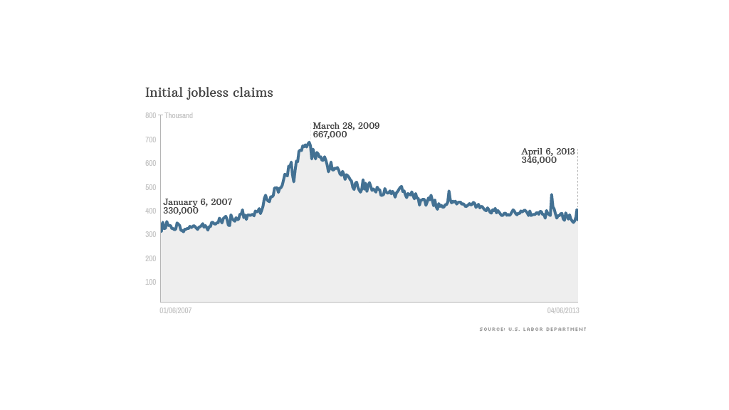 weekly jobless claims 041113