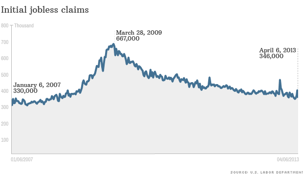 jobless claims point to fewer layoffs apr 11 2013