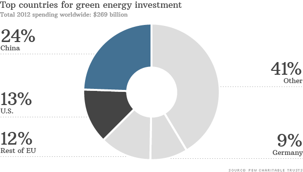 chart green energy investment