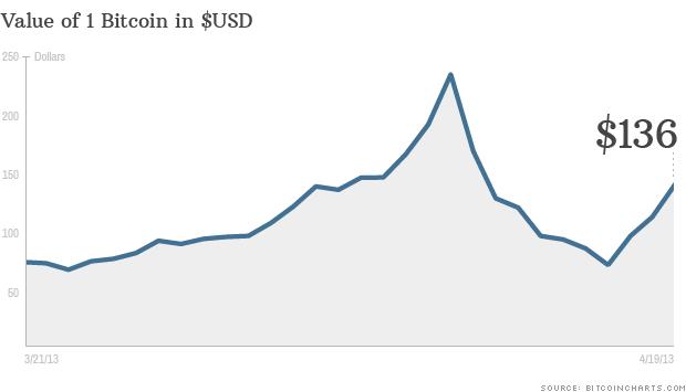 bitcoin chart 041913