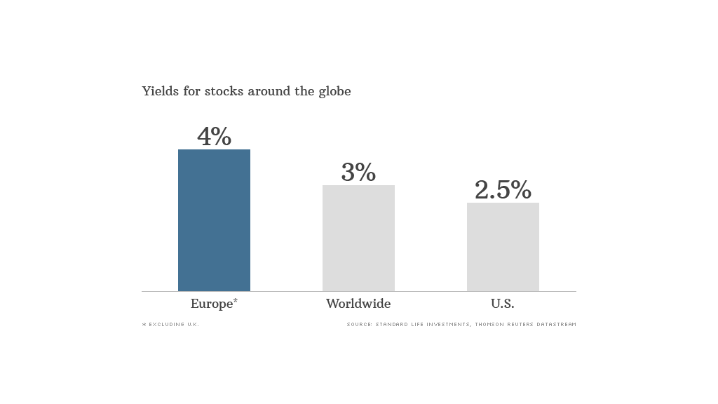 Global Stock Yields