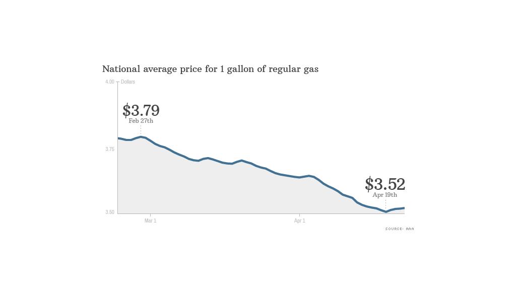 National Gas Average