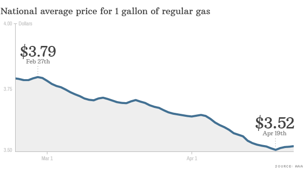 National Gas Average