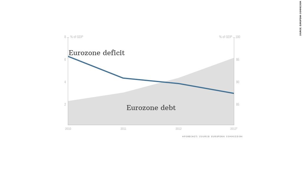 eurozone gdp deficit debt
