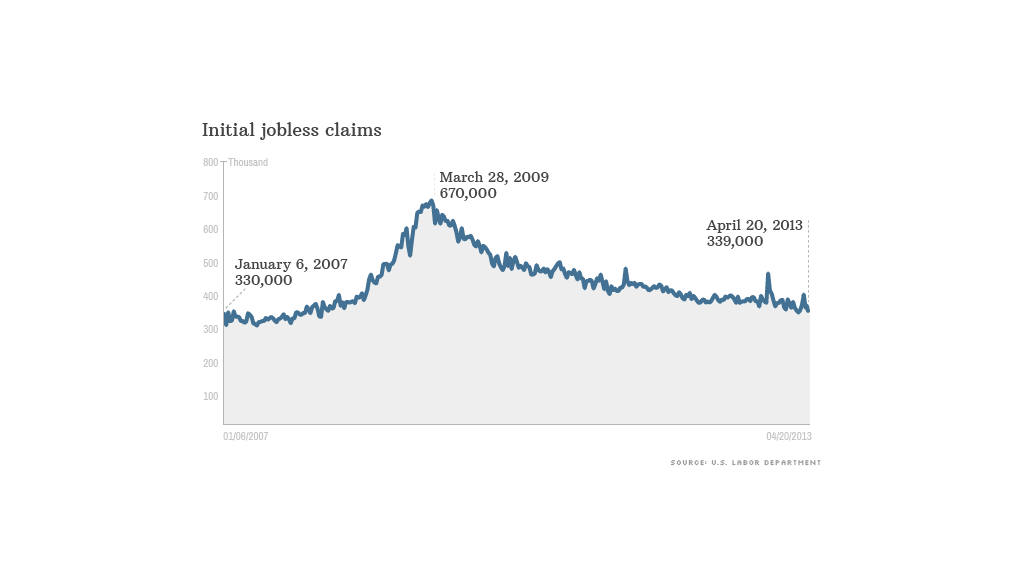 jobless claims 042013