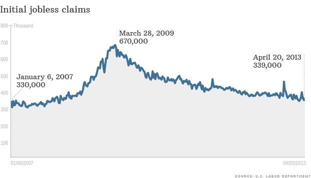 jobless claims fall point to improving job market apr