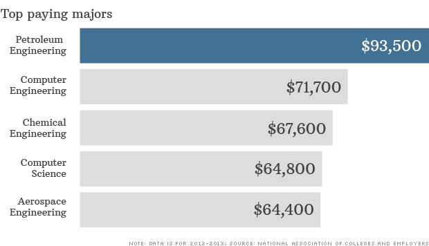 Chemistry top paid majors in college