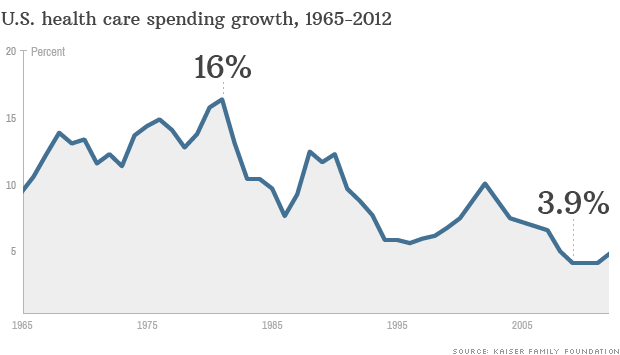 national spending growth
