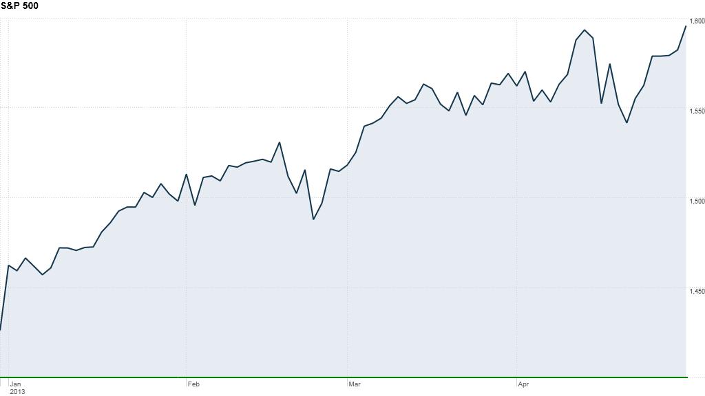 u.s. stocks, S&P 500