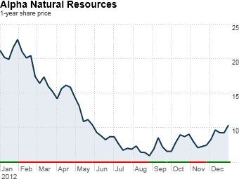 fortune 500 stock losers alpha natural resources
