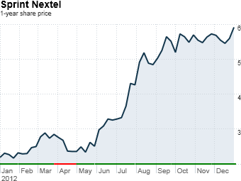 fortune 500 stock gainers sprint nextel