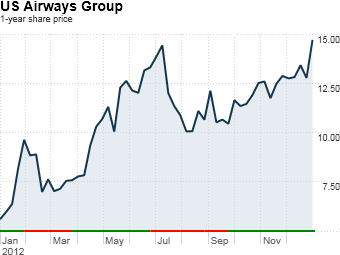 fortune 500 stock gainers us airways