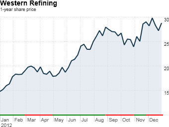 fortune 500 stock gainers western refining