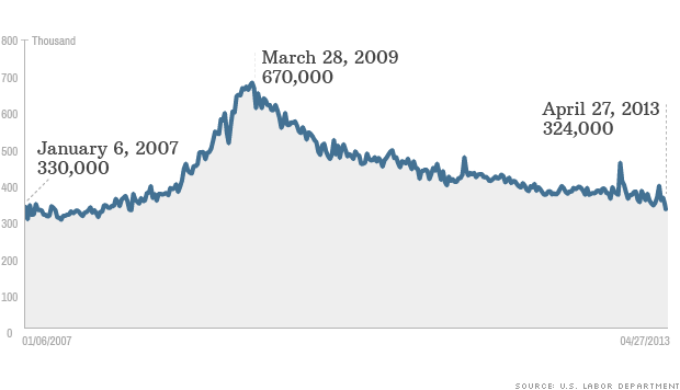 jobless claims 050213