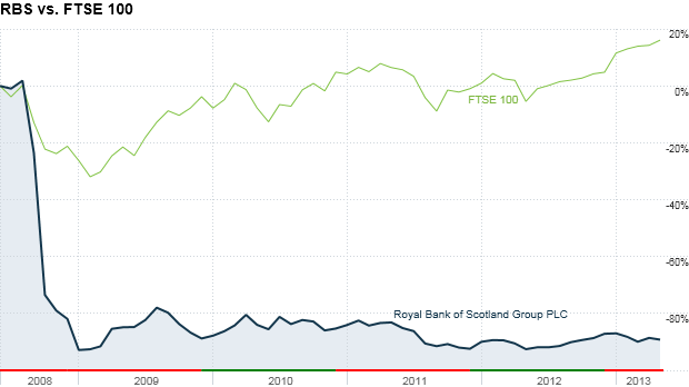 rbs vs ftse index