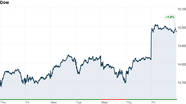 dow 5 day