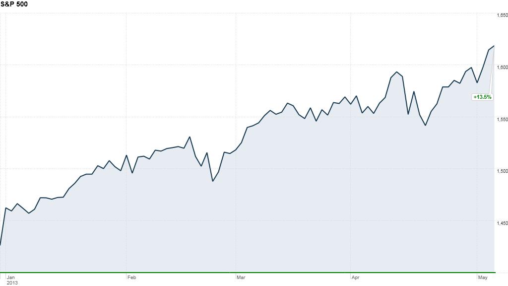 u.s. stocks, sp500
