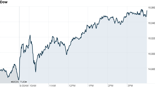 Dow 4:20 pm