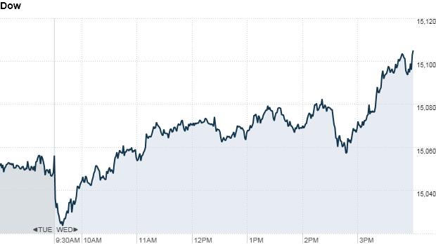 Dow 430