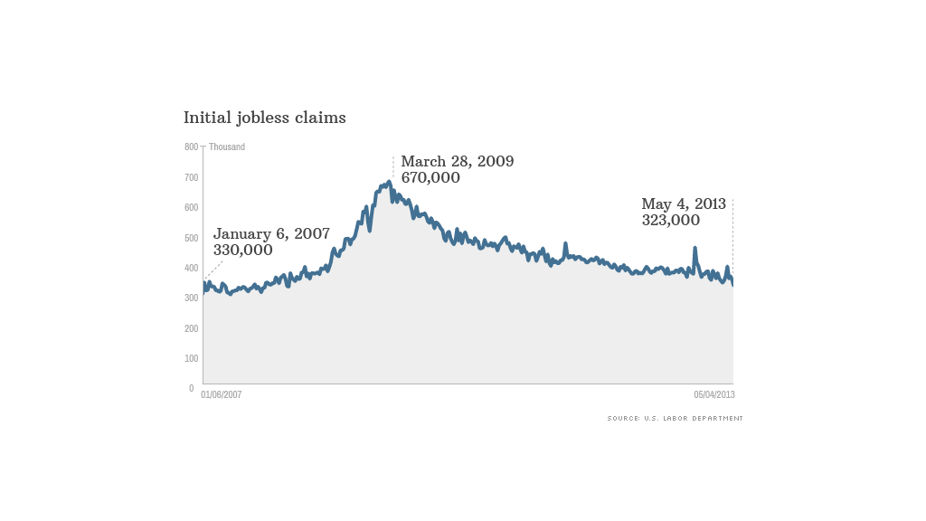 jobless claims 050913