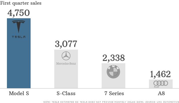 tesla model s sales chart