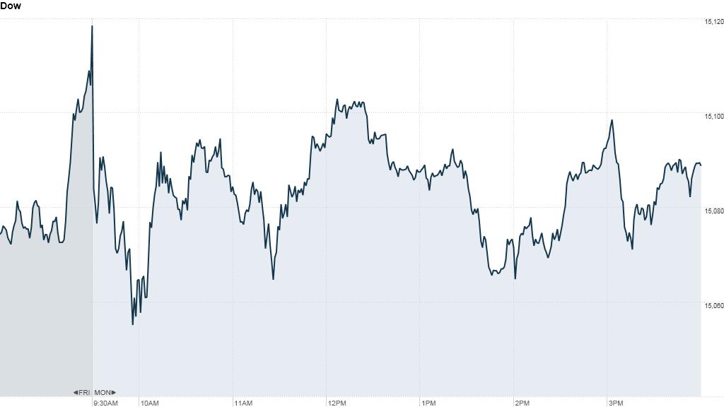 u.s. stock market, dow