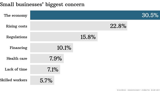 biggest concern