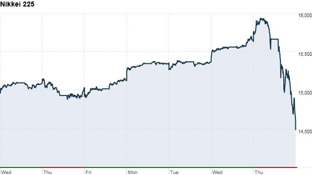 Nikkei 225 chart