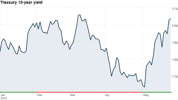 bonds, treasury 10-year yield