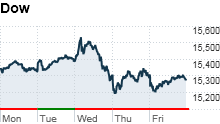 Stocks hope to make up lost ground