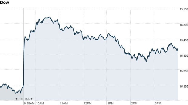Dow 4:15 pm