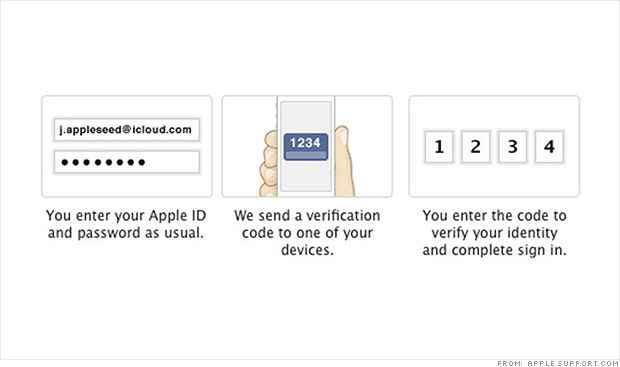 icloud authentication