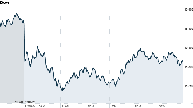 Dow 415 pm