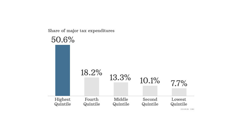 major tax expenditures