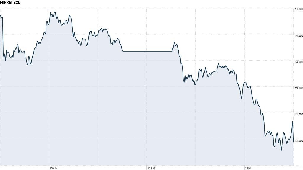japan nikkei drop