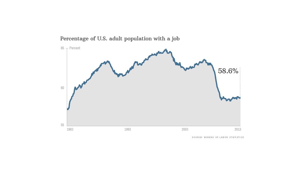 chart labor force