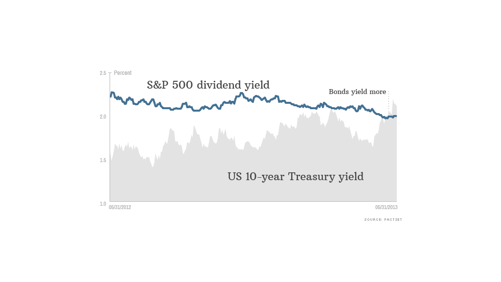 sp500 treasury yields