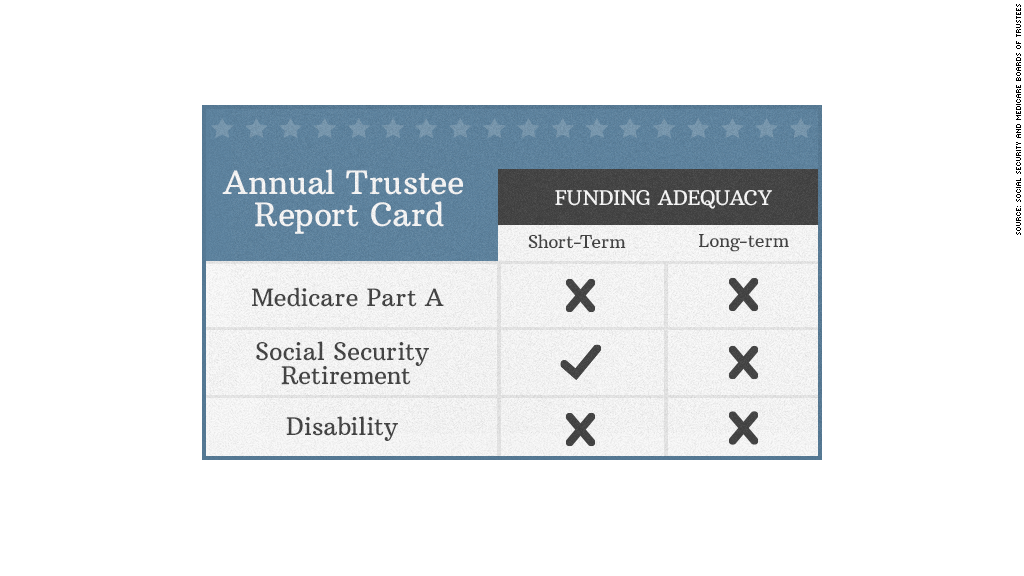 funding adequacy