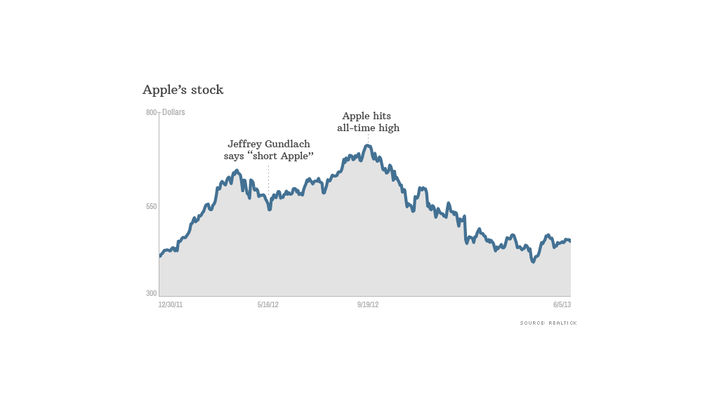 apple stock 060513