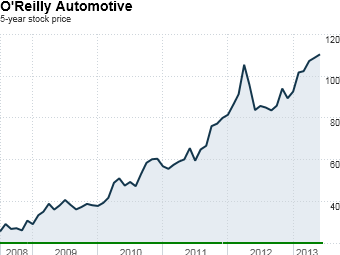 STG01 oreilly automotive best stocks