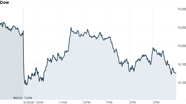Dow 4:22pm