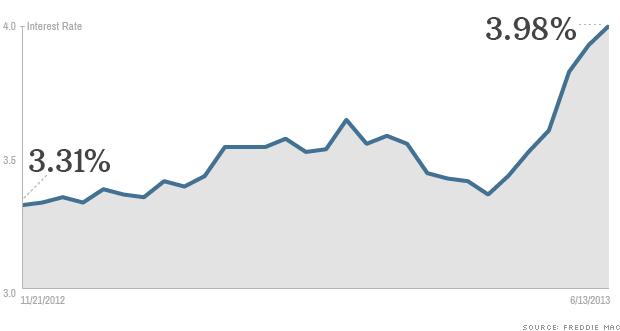 mortgage interest rates 061313