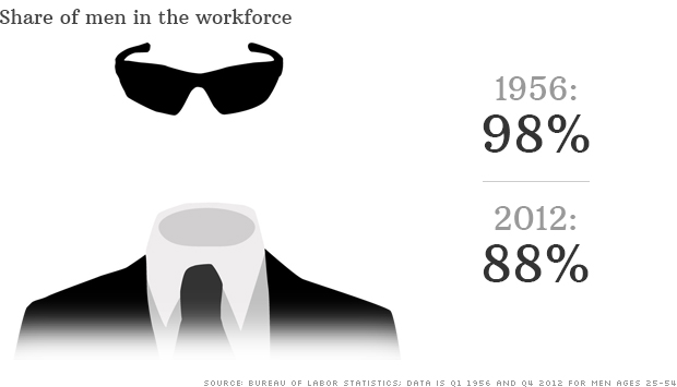 men disappearing in workforce