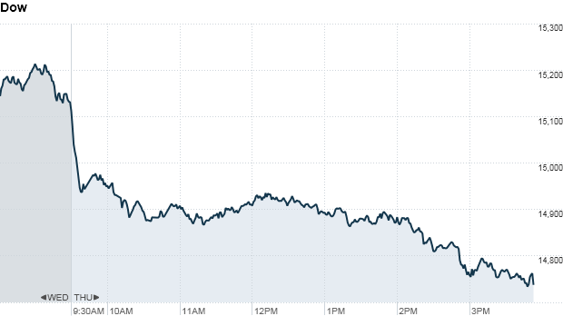 Dow 4 pm