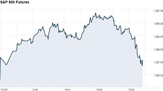 S&P 500 futures 9:11