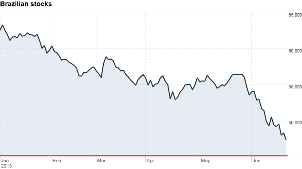 Brazil stock chart
