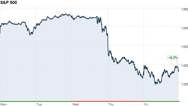S&P 500 4:05