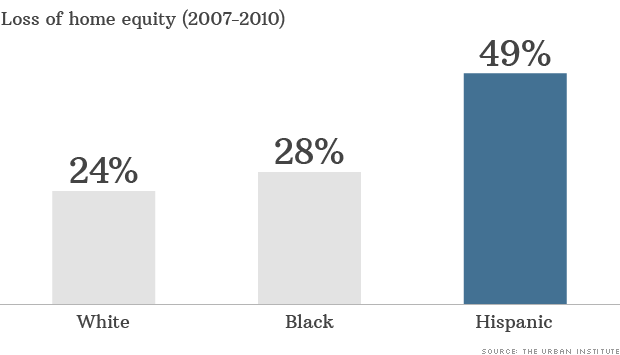 minority wealth